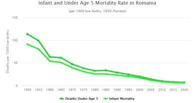 rata mortalitatii in romania