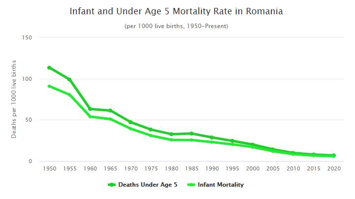 Rata de obezitate in romania